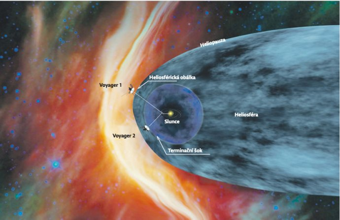 Pravděpodobná podoba heliosféry, jak tomu nasvědčují údaje z Voyagerů. Schéma: NASA