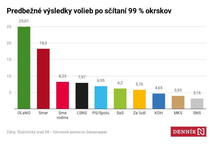 Výsledky slovenských voleb po sečtení 99 % okrsků. Grafika: Denník N (zdroj Statistický úřad SR)