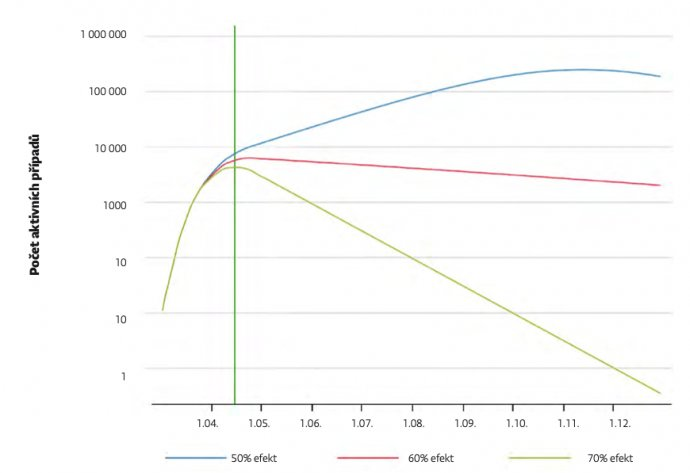 Malý rozdíl vúčinnosti izolace nakažených od zdravých může mít velké důsledky. Zdroj: Inciativa Model antiCOVID 19pro ČR
