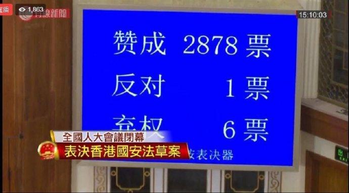 2878hlasů pro, jeden proti, šest se zdrželo: schválení zákona onárodní bezpečnosti pro Hongkong. Záběr hlasovací tabule pochází zvysílání tchajwanské televize. Foto:repro William Yang, Twitter