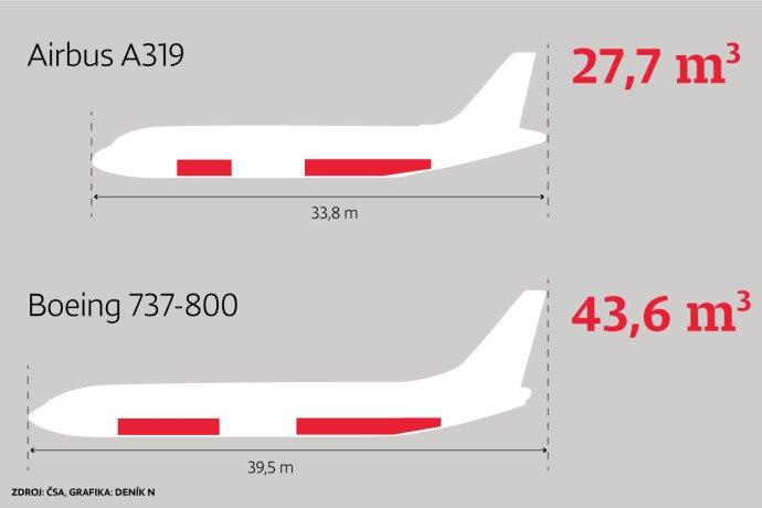 Porovnání nákladových prostorů letadel Airbus A319 a Boeing 737-300. Grafika: Deník N