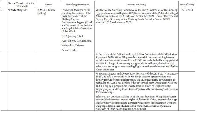 """Výňatek ze sankční listiny EU: informace ojednom ze čtyř sankcionovaných funkcionářů ČLR vSin-ťiangu. Wang Ming-šan zodpovídá za """"masové sledování, indoktrinaci ainternaci"""" milionů Ujgurů adalších menšinových národností voblasti. Zdroj: EUR-Lex"""