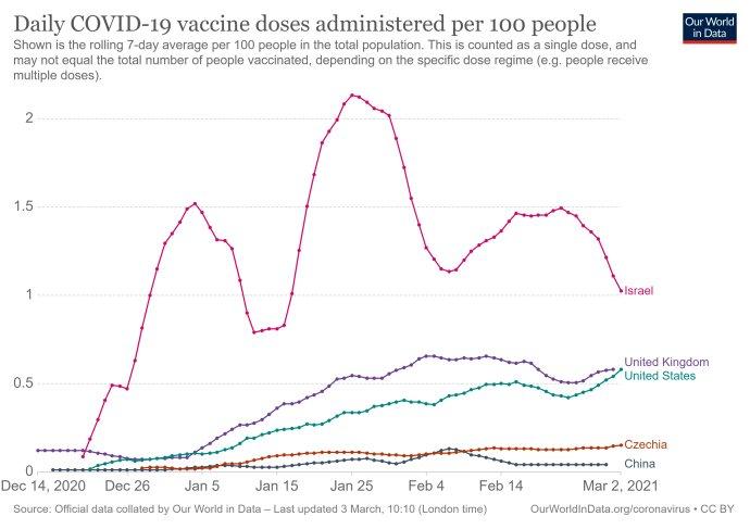 Srovnání tempa očkování: dávky vyočkované za den na 100obyvatel. Čína je šedá křivka; srovnáváme sČeskem (oranžová), USA (zelená), Británií (fialová) aIzraelem (růžová). Graf: Our World in Data