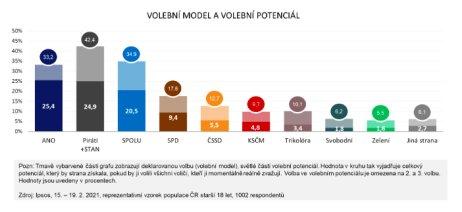 Volební model avolební potenciál Ipsos zúnora 2021. Zdroj: Ipsos
