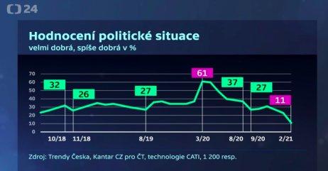 Vývoj kladných hodnocení politické situace podle Kantar CZ. Zdroj: Reprofoto ČT24