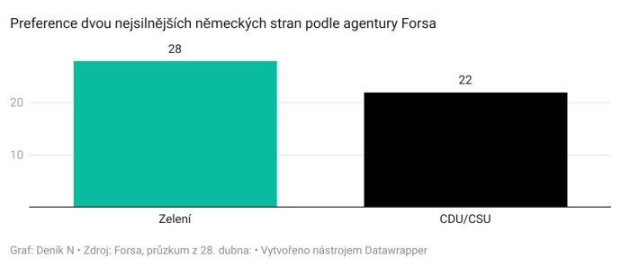 Preference dvou nejsilnějších německých stran podle agentury Forsa, 28.dubna 2021.