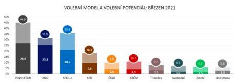 Volební model apotenciál vbřeznu 2021podle agentury Ipsos.