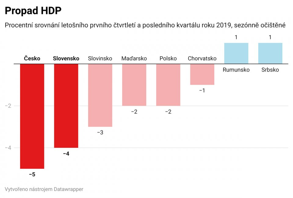 Propad HDP kvůli koronaviru. ZDROJ: Erste Group