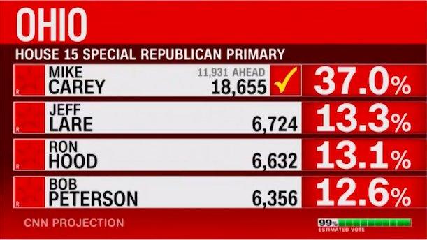 V primárkách 15. okrsku amerického státu Ohio je sečteno 99 procent hlasů a o republikánském vítězi primárek je rozhodnuto: Mike Carey, kandidát Donalda Trumpa, získal 37 procent. Reprofoto: CNN.com