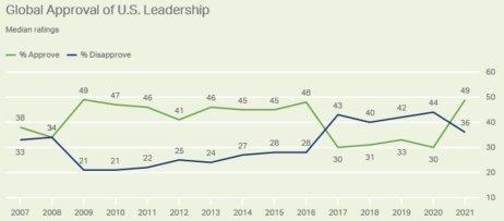 Během prezidentství Donalda Trumpa se důvěra vůči USA pohybovala na úrovni 30 procent, od nástupu Joea Bidena stoupla na 49 procent. Graf: Gallup.com