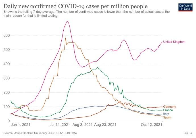 Denní počty nových infekcí na milion obyvatel od 1.června. Srovnání velkých západoevropských zemí. Zdroj: Our World in Data
